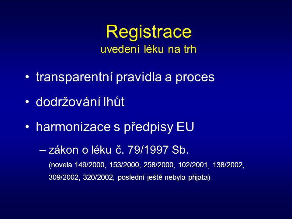 Registrace uvedení léku na trh