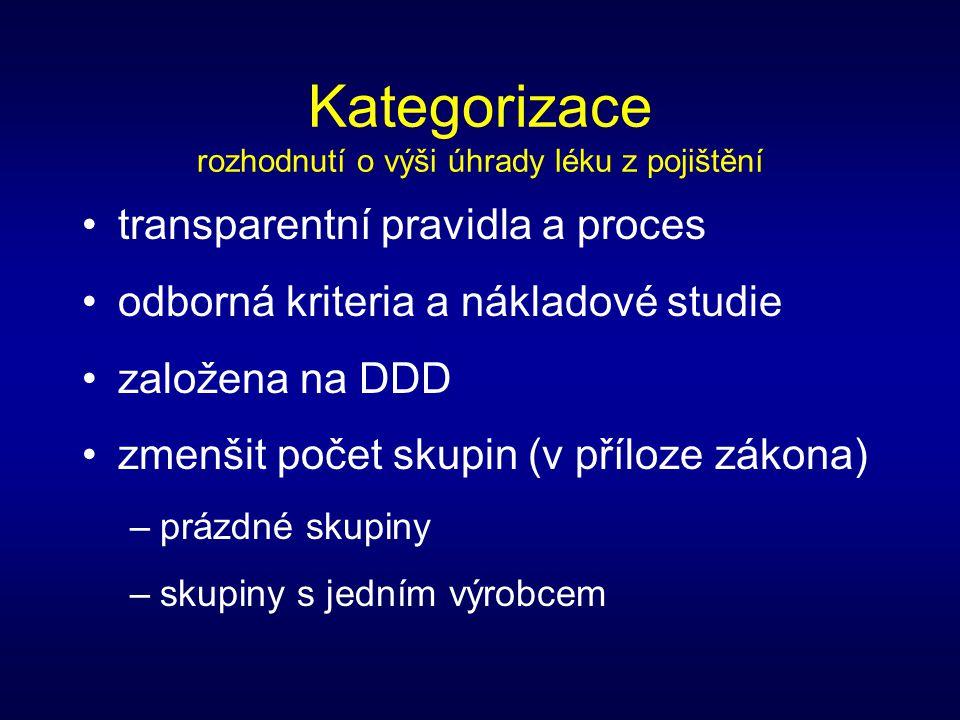 Kategorizace rozhodnutí o výši úhrady léku z pojištění