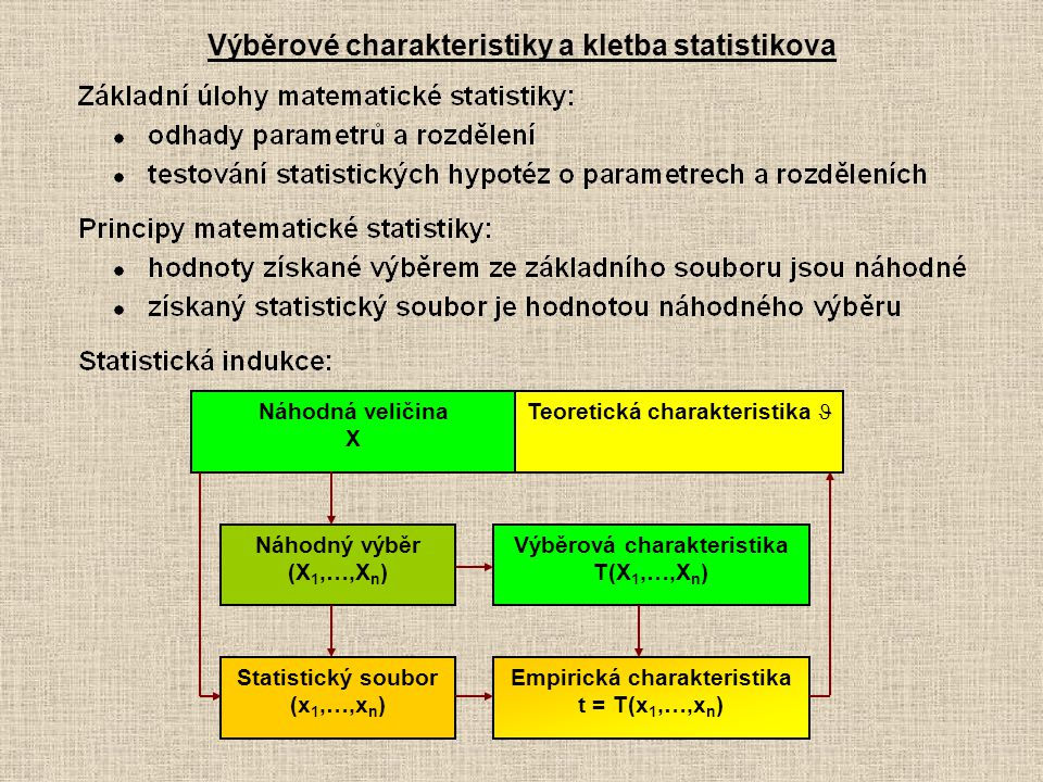 Výběrové charakteristiky a kletba statistikova