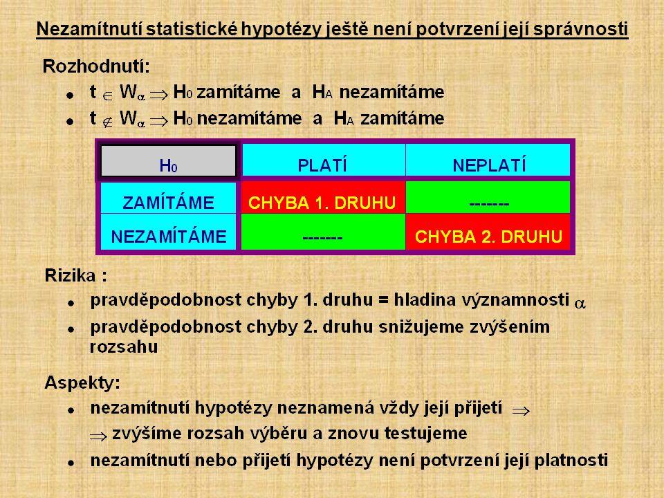Nezamítnutí statistické hypotézy ještě není potvrzení její správnosti