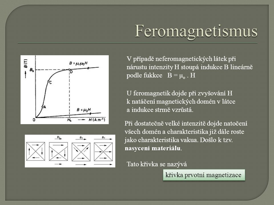 Feromagnetismus V případě neferomagnetických látek při nárustu intenzity H stoupá indukce B lineárně podle fukkce B = μo . H.