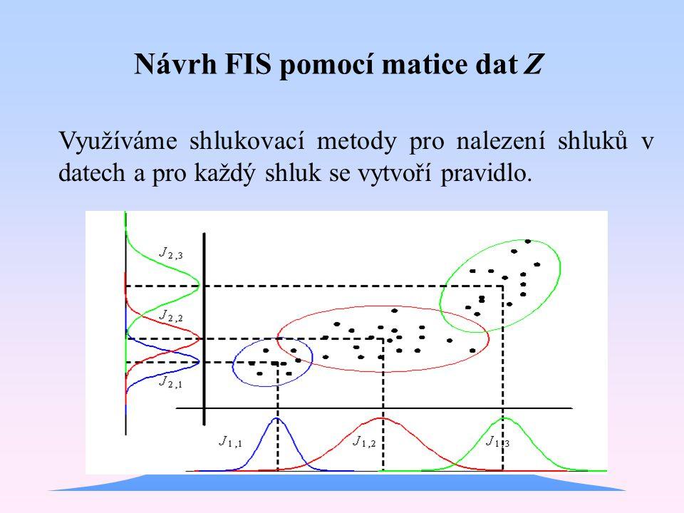 Návrh FIS pomocí matice dat Z