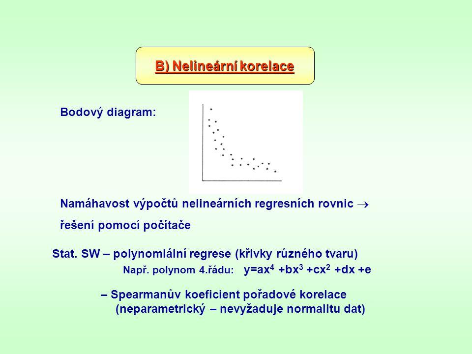 B) Nelineární korelace