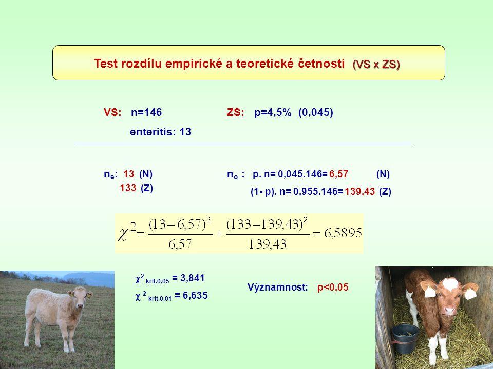 Test rozdílu empirické a teoretické četnosti (VS x ZS)