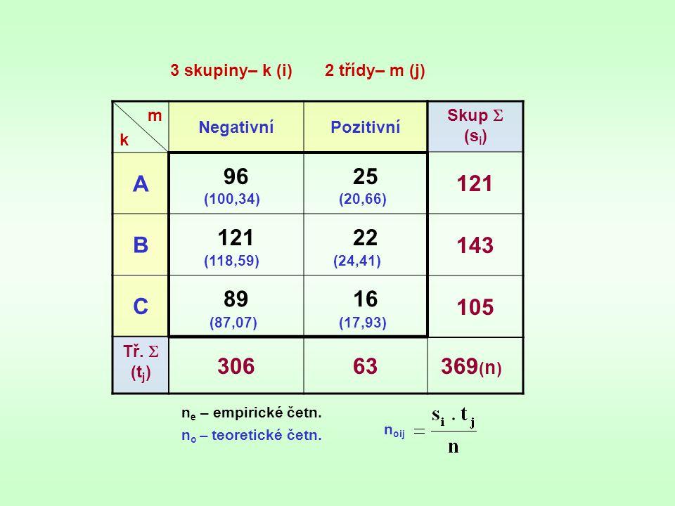 3 skupiny– k (i) 2 třídy– m (j)