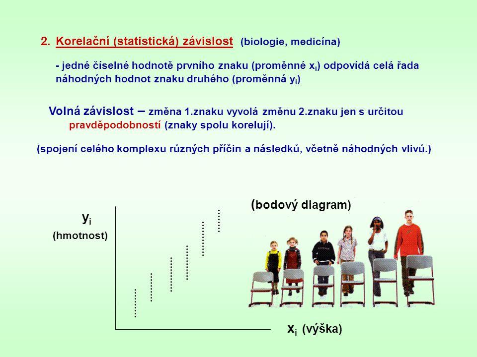 Korelační (statistická) závislost (biologie, medicína)