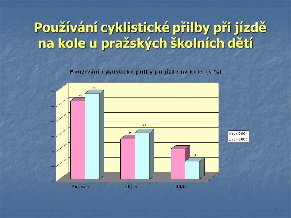 Používání cyklistické přilby při jízdě na kole u pražských školních dětí