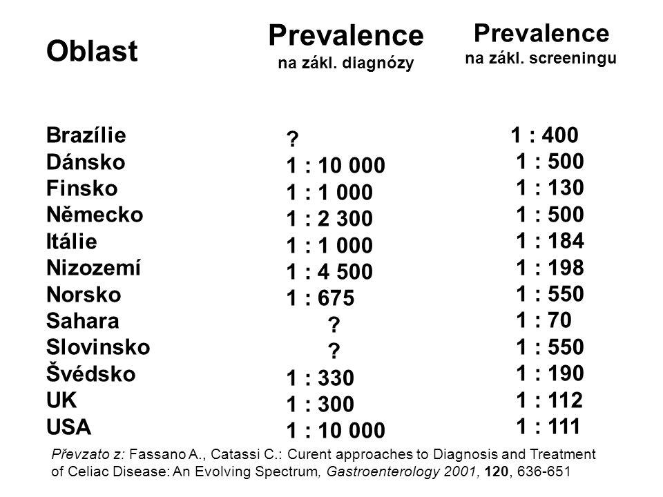 Prevalence Oblast Prevalence 1 : 400 Brazílie 1 : 500 1 : 10 000