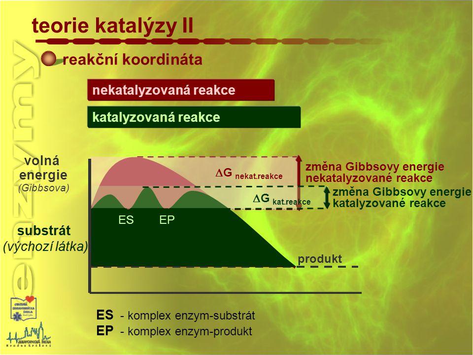 teorie katalýzy II reakční koordináta nekatalyzovaná reakce