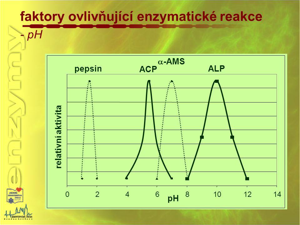 faktory ovlivňující enzymatické reakce - pH
