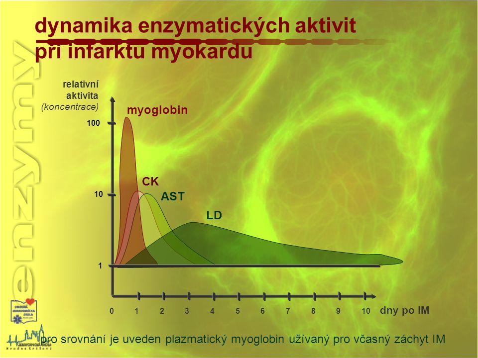dynamika enzymatických aktivit při infarktu myokardu