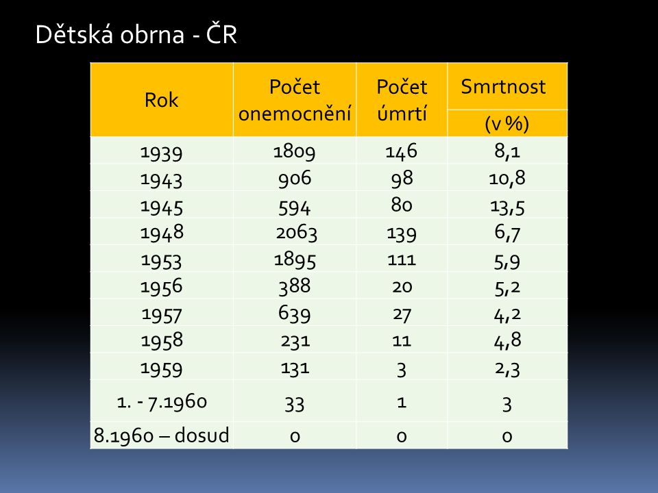 Dětská obrna - ČR Rok Počet onemocnění Počet úmrtí Smrtnost (v %) 1939