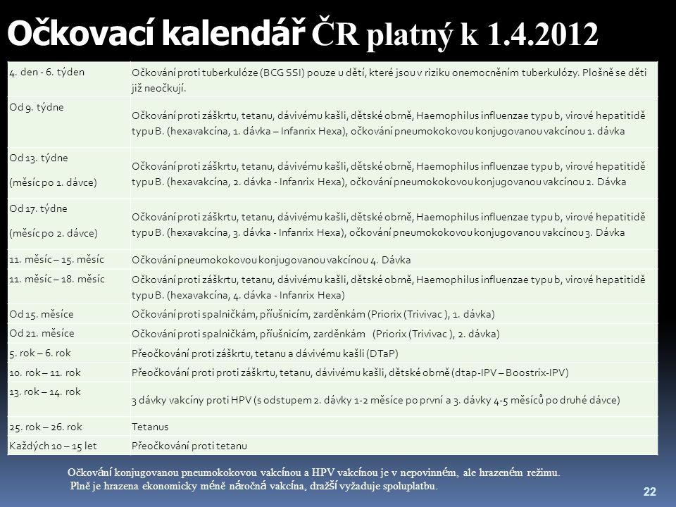 Očkovací kalendář ČR platný k 1.4.2012