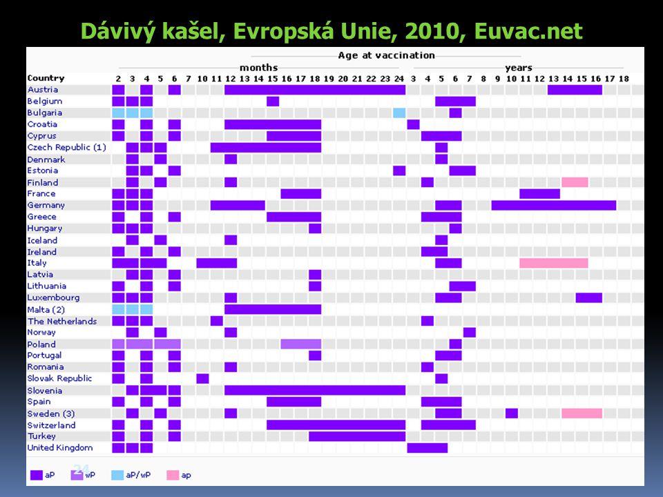 Dávivý kašel, Evropská Unie, 2010, Euvac.net