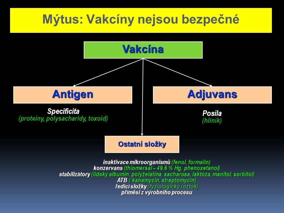 Mýtus: Vakcíny nejsou bezpečné