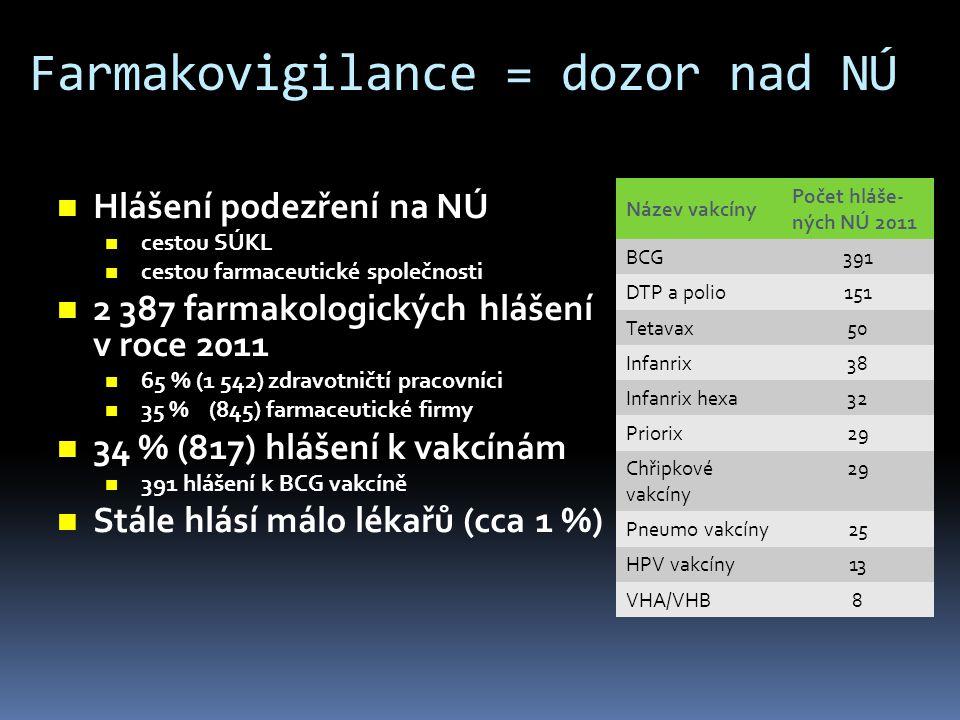 Farmakovigilance = dozor nad NÚ