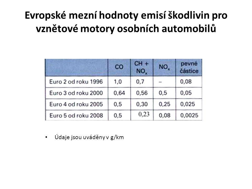 Evropské mezní hodnoty emisí škodlivin pro vznětové motory osobních automobilů