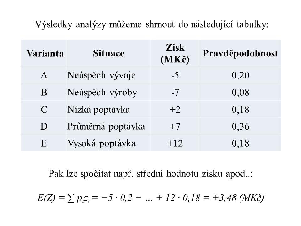 Varianta Situace Zisk (MKč) Pravděpodobnost