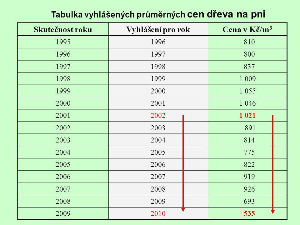Tabulka vyhlášených průměrných cen dřeva na pni