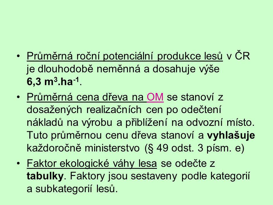 Průměrná roční potenciální produkce lesů v ČR je dlouhodobě neměnná a dosahuje výše 6,3 m3.ha-1.