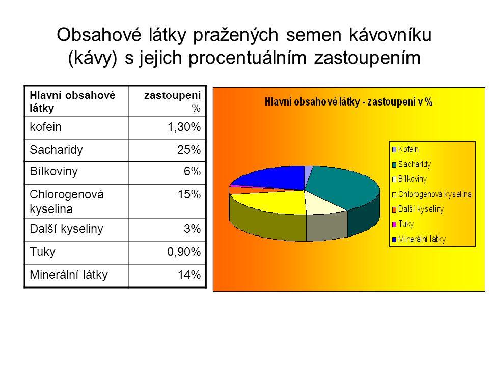 Obsahové látky pražených semen kávovníku (kávy) s jejich procentuálním zastoupením
