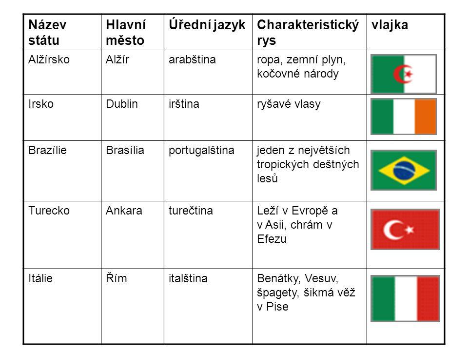 Název státu Hlavní město Úřední jazyk Charakteristický rys vlajka
