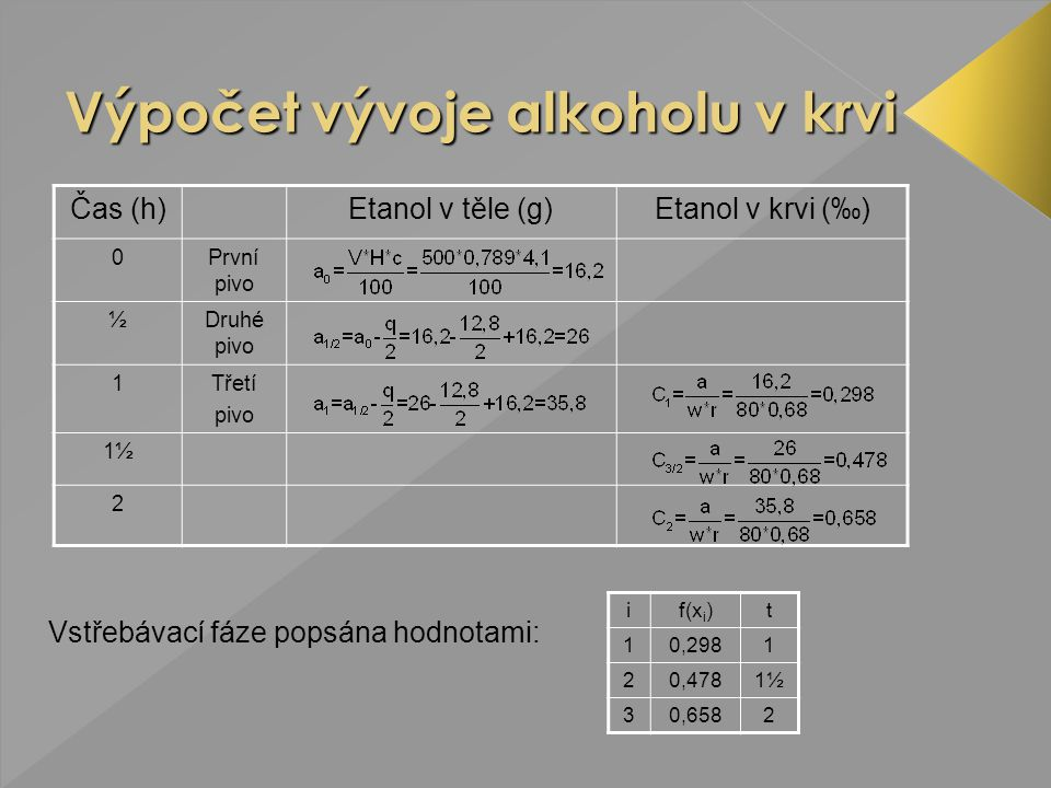 Výpočet vývoje alkoholu v krvi