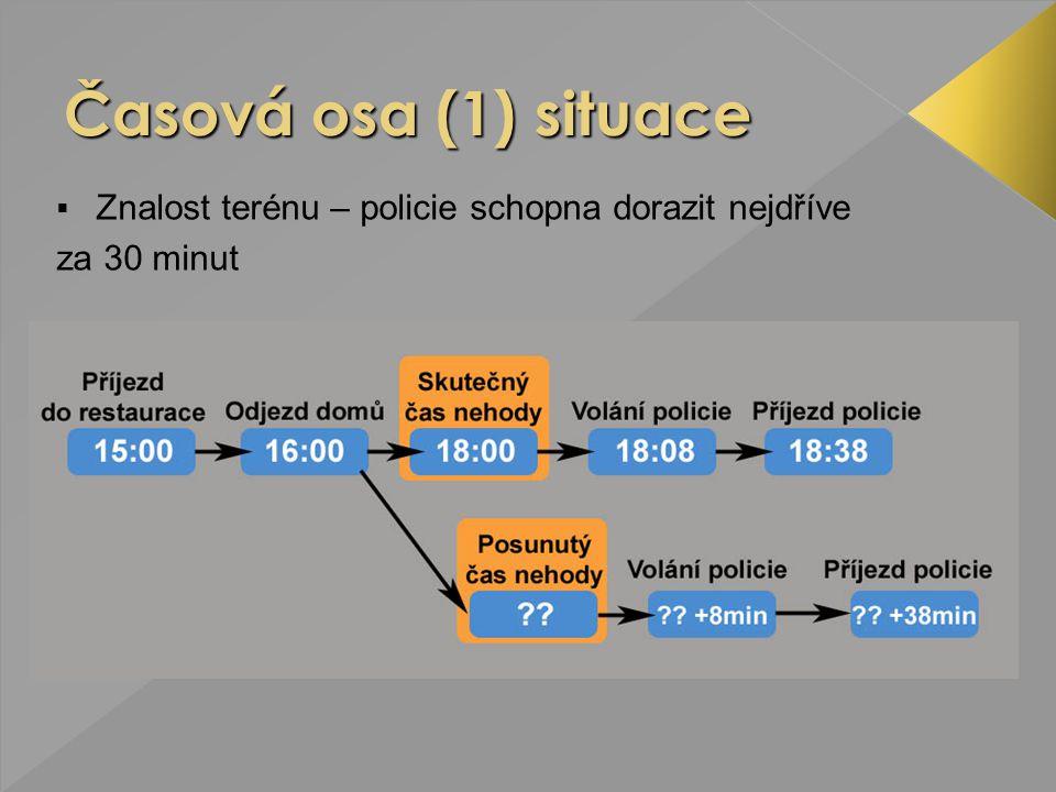 Časová osa (1) situace Znalost terénu – policie schopna dorazit nejdříve za 30 minut