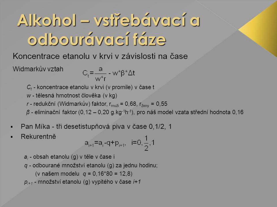 Alkohol – vstřebávací a odbourávací fáze