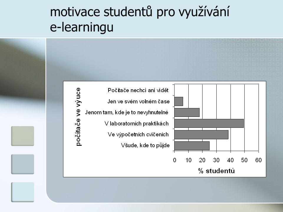 motivace studentů pro využívání e-learningu