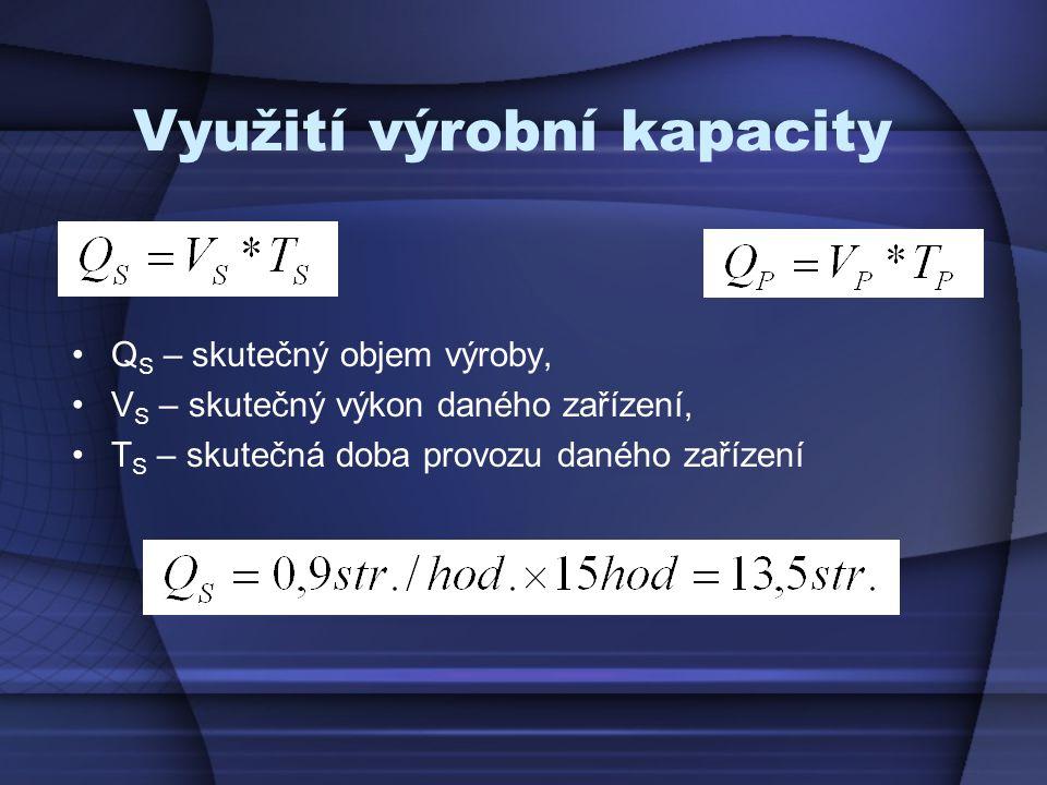 Využití výrobní kapacity
