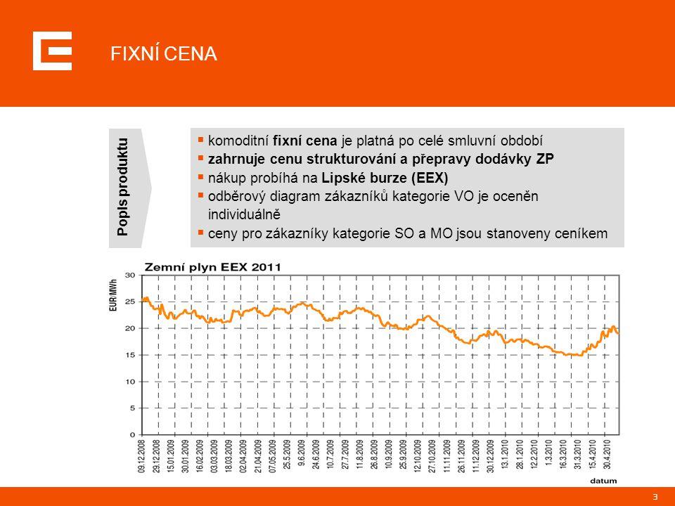 FIXNÍ CENA komoditní fixní cena je platná po celé smluvní období