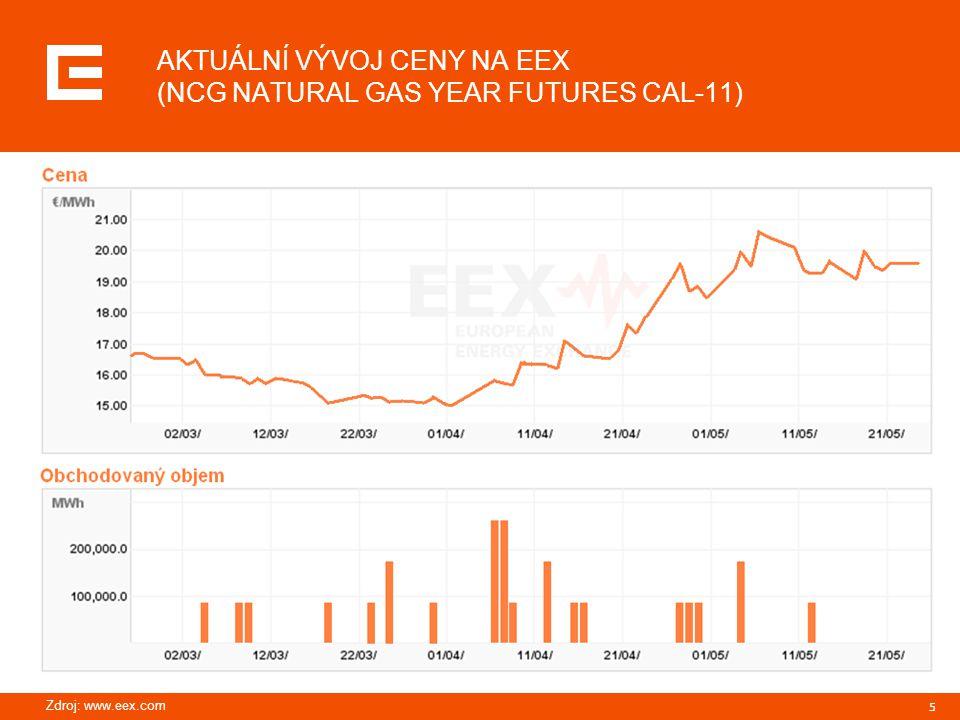 AKTUÁLNÍ VÝVOJ CENY NA EEX (NCG NATURAL GAS YEAR FUTURES CAL-11)