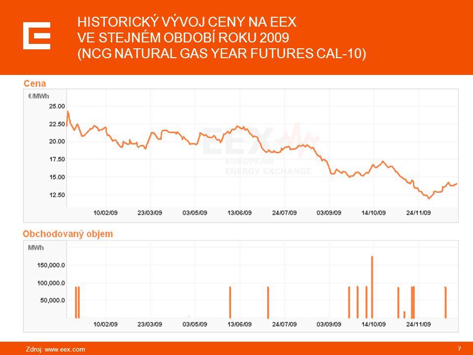 HISTORICKÝ VÝVOJ CENY NA EEX VE STEJNÉM OBDOBÍ ROKU 2009 (NCG NATURAL GAS YEAR FUTURES CAL-10)