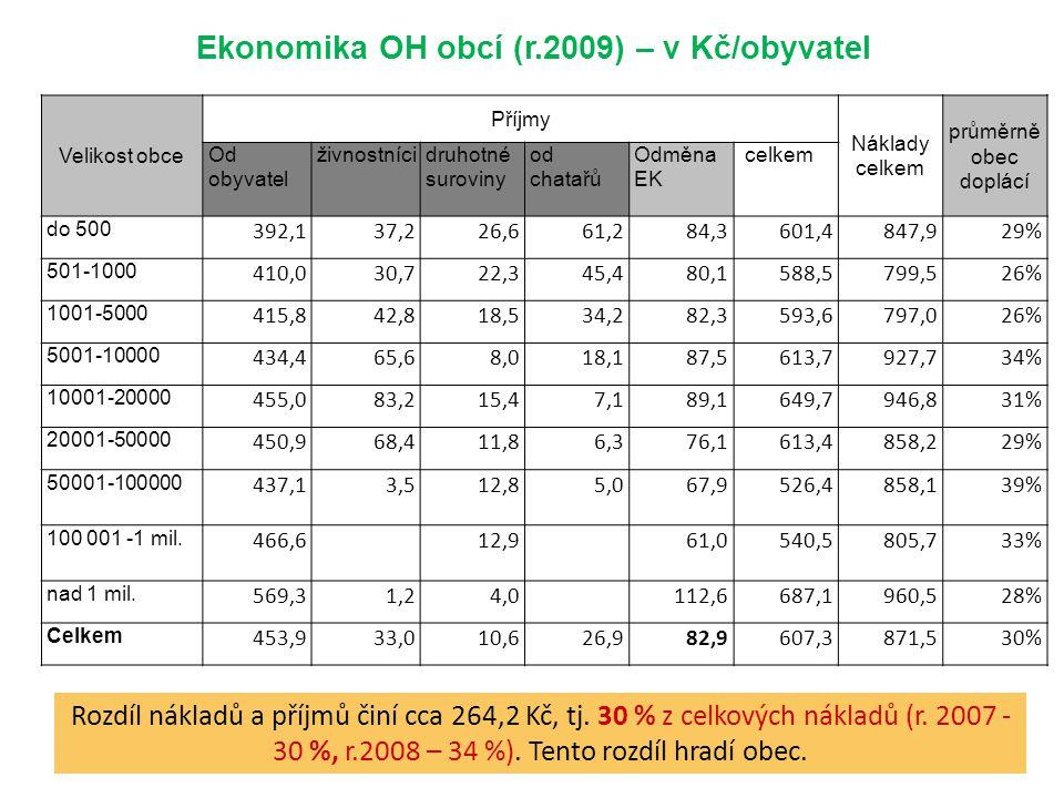 Ekonomika OH obcí (r.2009) – v Kč/obyvatel