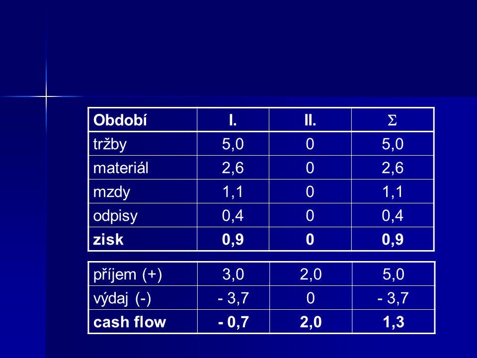 Období I. II.  tržby. 5,0. materiál. 2,6. mzdy. 1,1. odpisy. 0,4. zisk. 0,9. příjem (+)