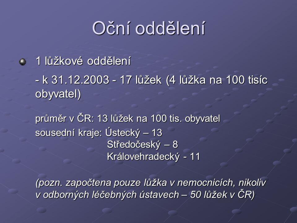Oční oddělení 1 lůžkové oddělení - k 31.12.2003 - 17 lůžek (4 lůžka na 100 tisíc obyvatel) průměr v ČR: 13 lůžek na 100 tis. obyvatel.