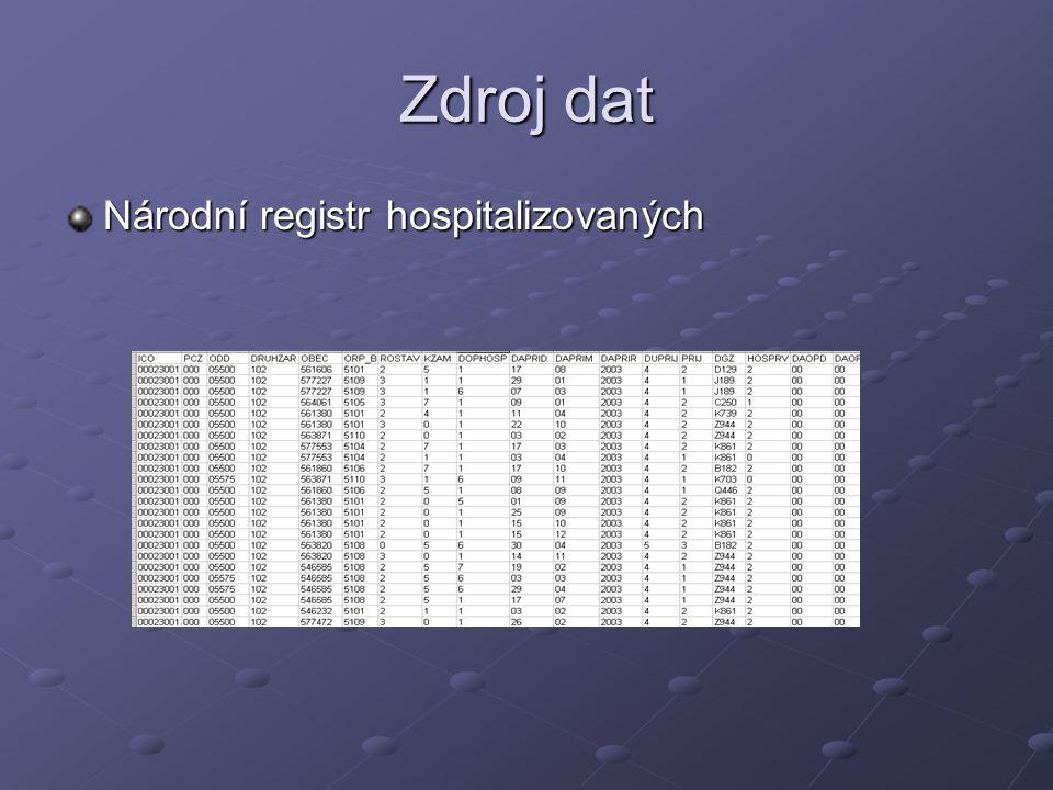 Zdroj dat Národní registr hospitalizovaných