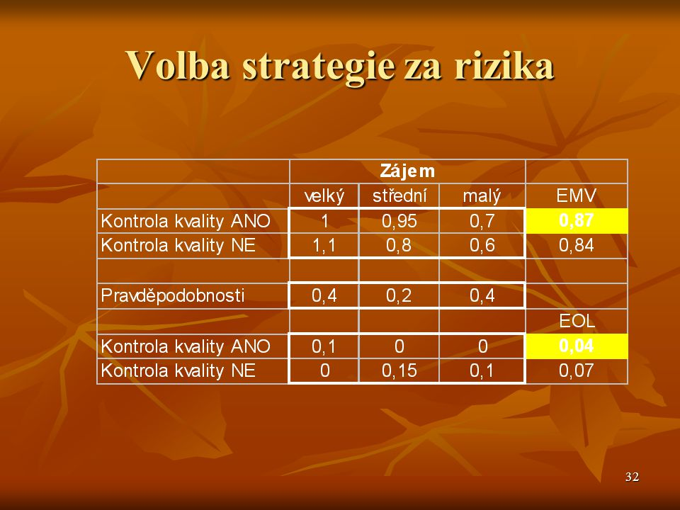 Volba strategie za rizika