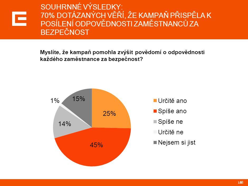 PRG-ZPD008-20041008-11373P1C SOUHRNNÉ VÝSLEDKY: 60% DOTÁZANÝCH JE PRO OPAKOVÁNÍ PODOBNÝCH KAMPANÍ, 34% SI NENÍ JISTO.