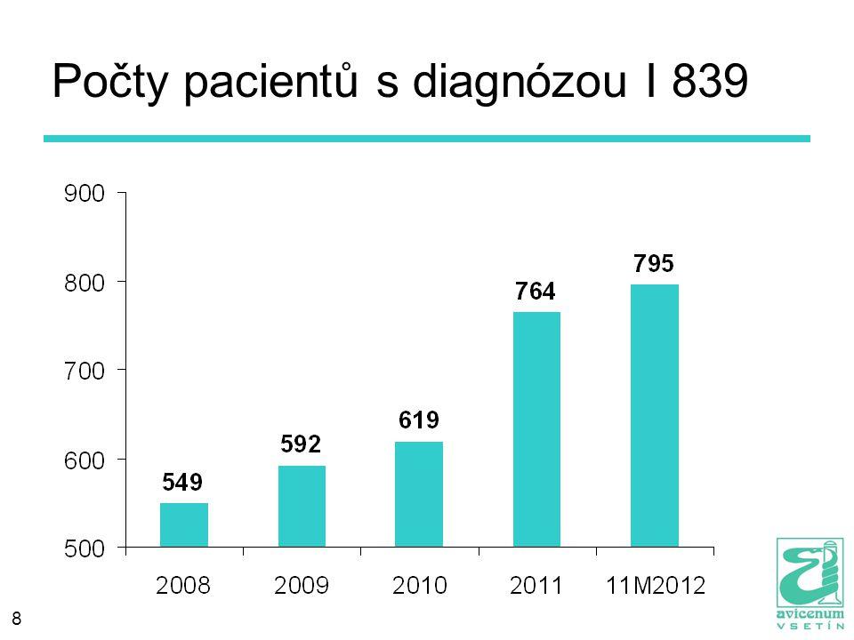 Počty pacientů s diagnózou I 839