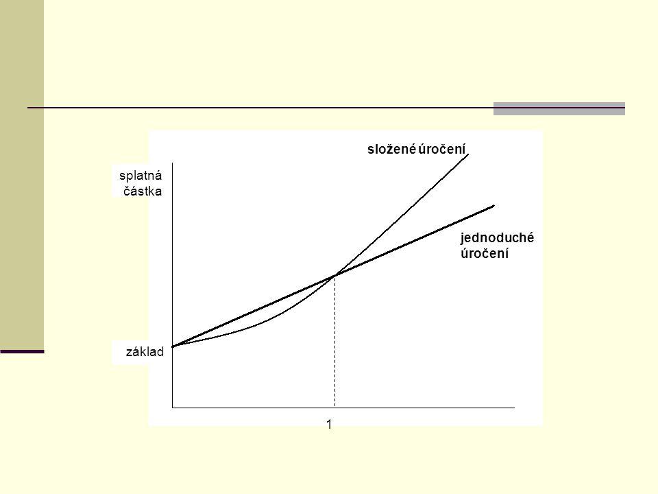 složené úročení splatná částka jednoduché úročení základ 1