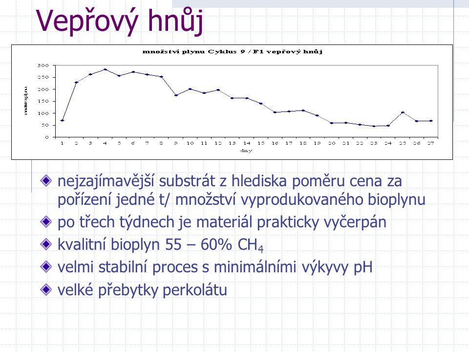 Vepřový hnůj nejzajímavější substrát z hlediska poměru cena za pořízení jedné t/ množství vyprodukovaného bioplynu.