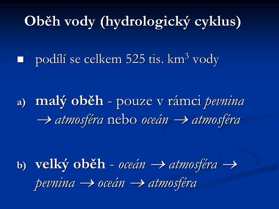 Oběh vody (hydrologický cyklus)