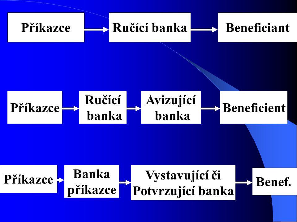 Příkazce Ručící banka. Beneficiant. Příkazce. Ručící. banka. Avizující. banka. Beneficient. Příkazce.