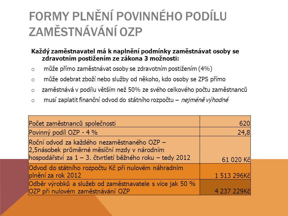 Formy plnění povinného podílu zaměstnávání OZP