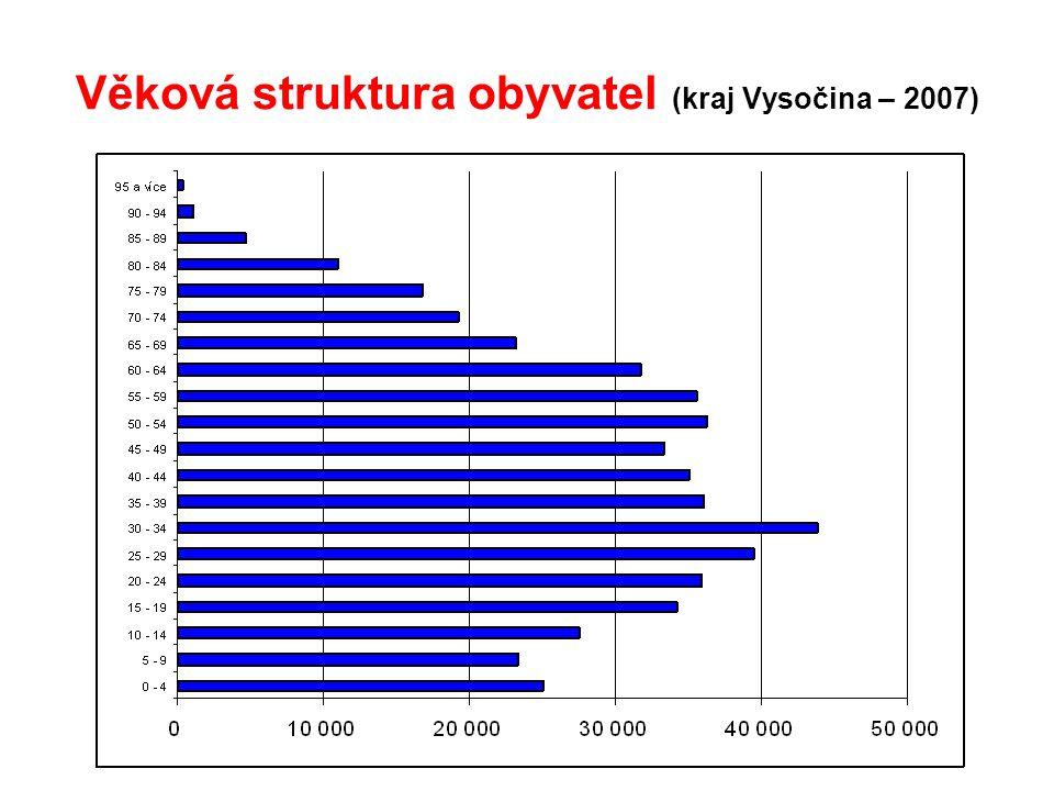Věková struktura obyvatel (kraj Vysočina – 2007)