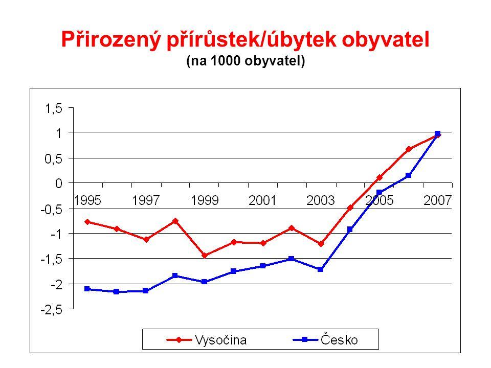 Přirozený přírůstek/úbytek obyvatel (na 1000 obyvatel)