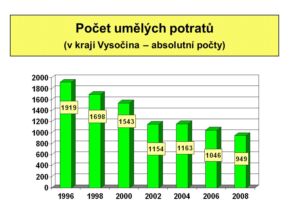Počet umělých potratů (v kraji Vysočina – absolutní počty)