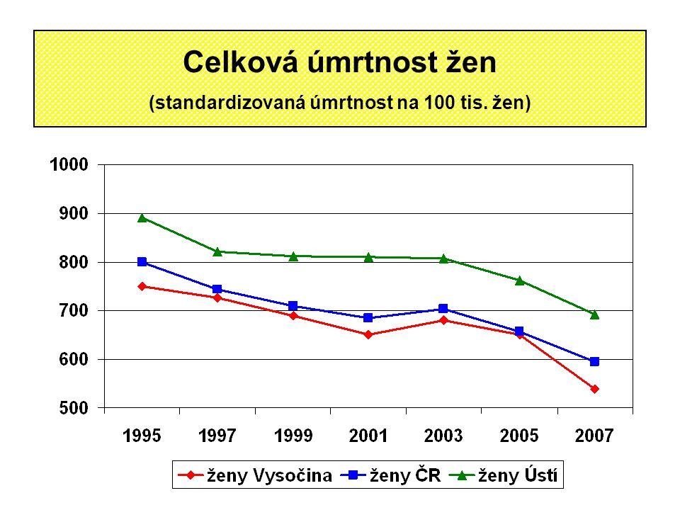Celková úmrtnost žen (standardizovaná úmrtnost na 100 tis. žen)